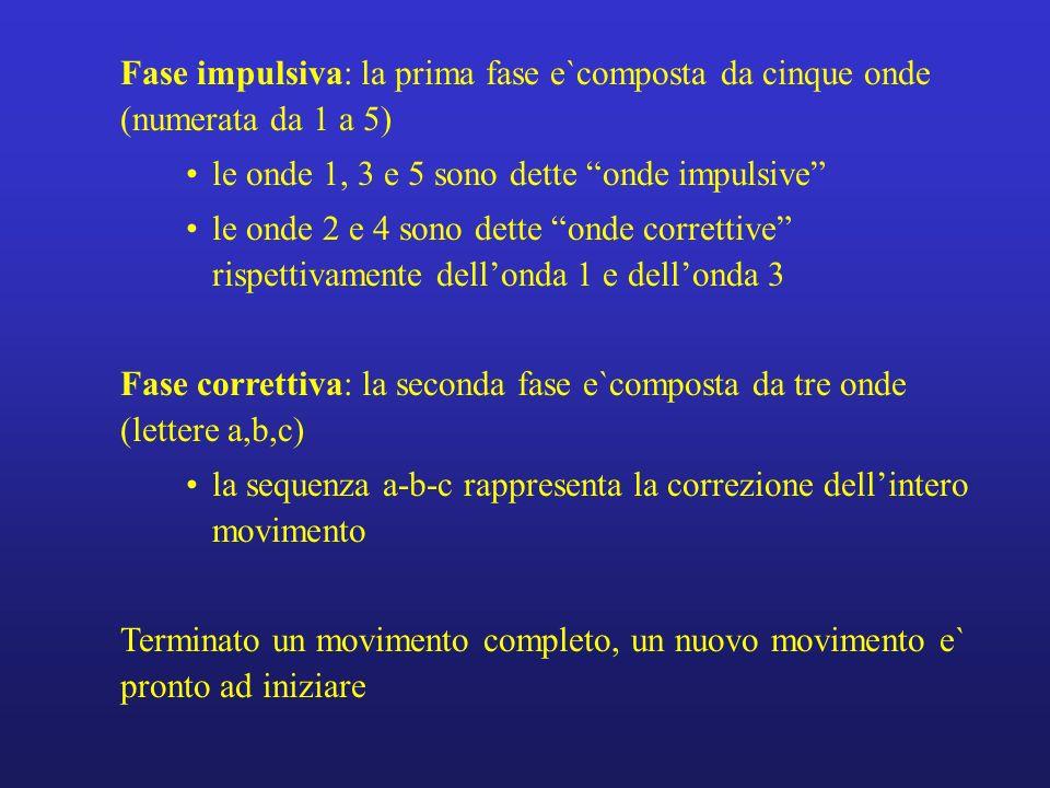 Fase impulsiva: la prima fase e`composta da cinque onde (numerata da 1 a 5)