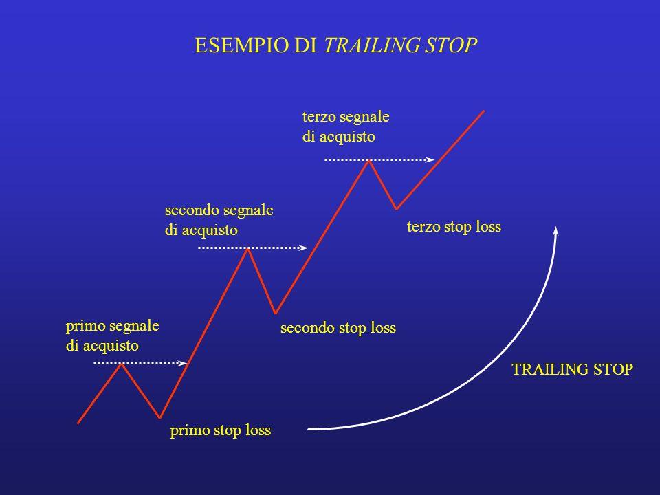 ESEMPIO DI TRAILING STOP