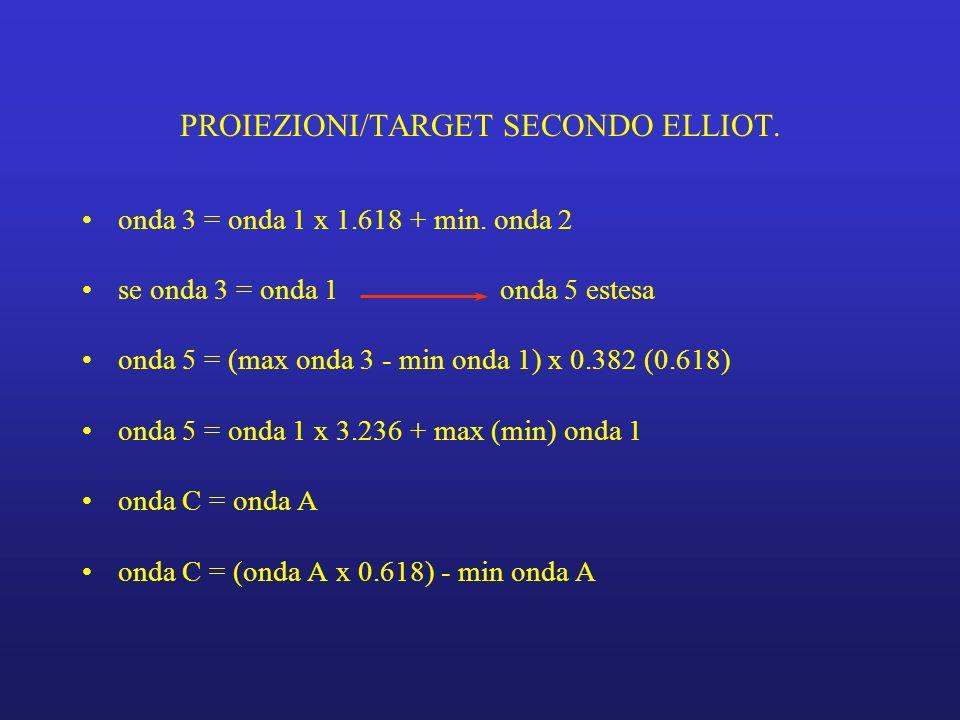 PROIEZIONI/TARGET SECONDO ELLIOT.