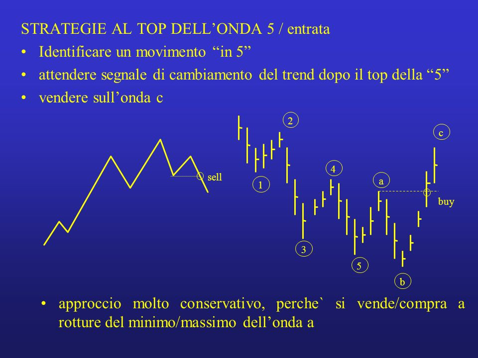 STRATEGIE AL TOP DELL'ONDA 5 / entrata