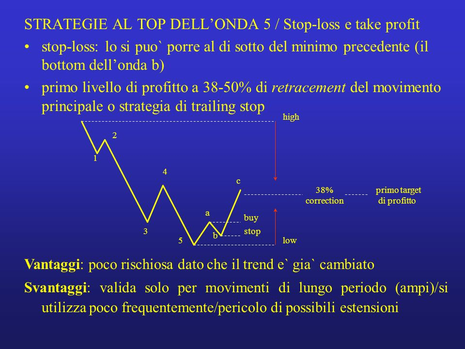 STRATEGIE AL TOP DELL'ONDA 5 / Stop-loss e take profit