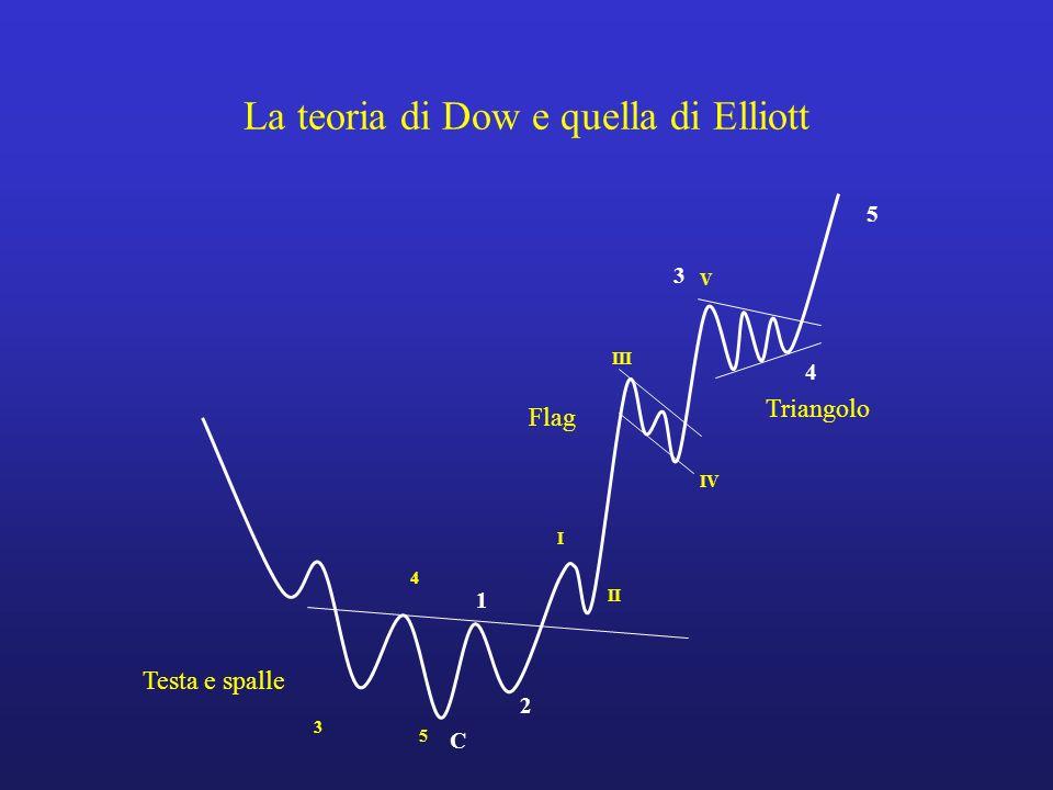 La teoria di Dow e quella di Elliott