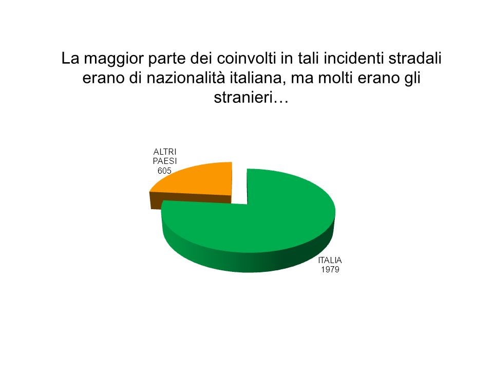 La maggior parte dei coinvolti in tali incidenti stradali erano di nazionalità italiana, ma molti erano gli stranieri…