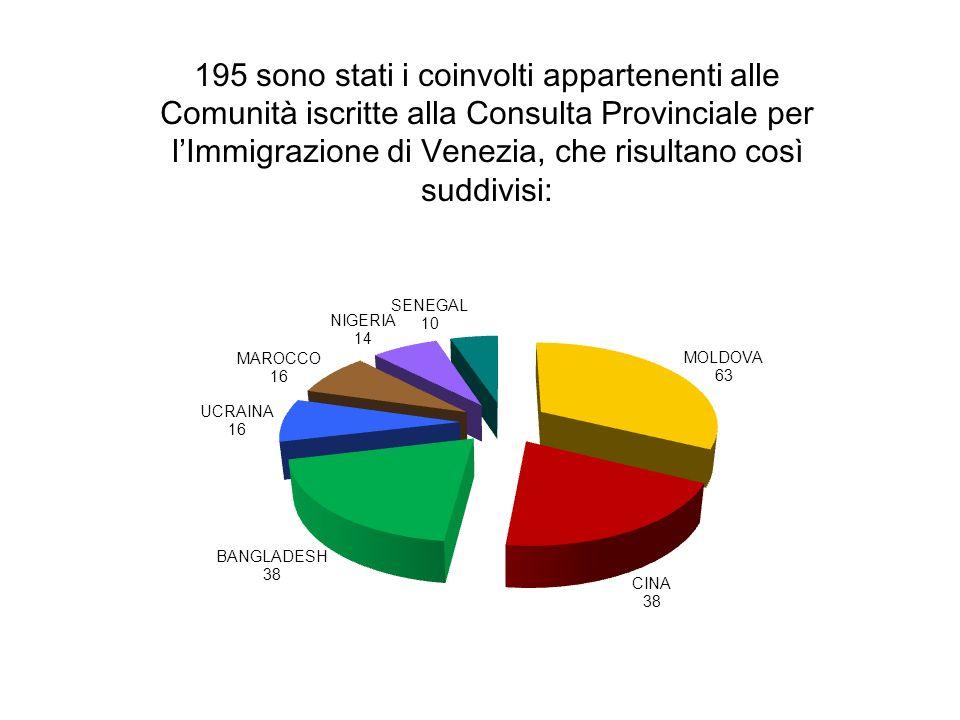 195 sono stati i coinvolti appartenenti alle Comunità iscritte alla Consulta Provinciale per l'Immigrazione di Venezia, che risultano così suddivisi: