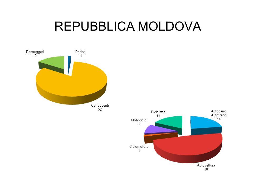 REPUBBLICA MOLDOVA