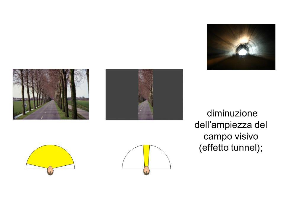 diminuzione dell'ampiezza del campo visivo (effetto tunnel);