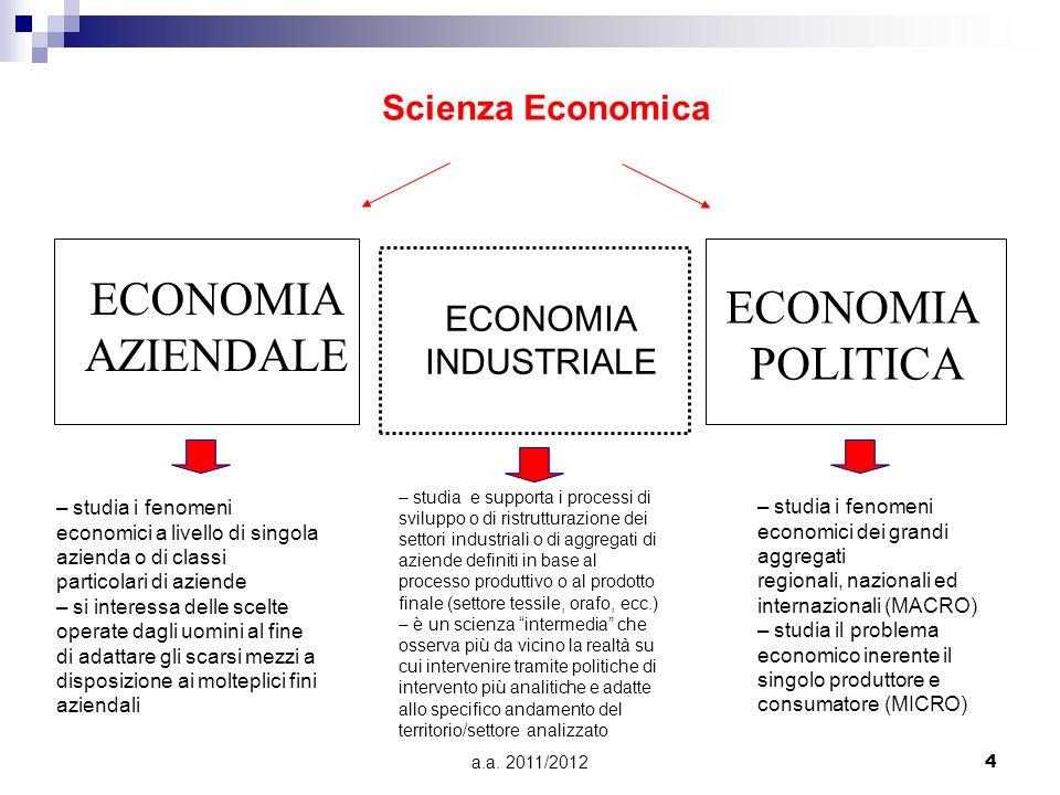 ECONOMIAAZIENDALE ECONOMIA POLITICA Scienza Economica ECONOMIA