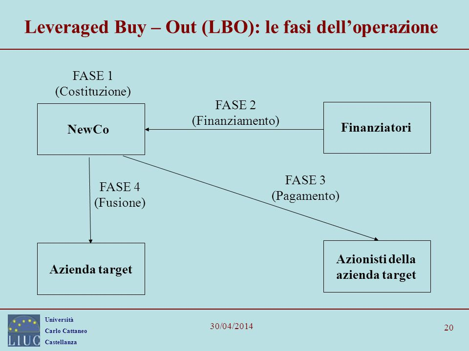 Leveraged Buy – Out (LBO): le fasi dell'operazione