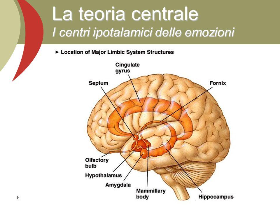 La teoria centrale I centri ipotalamici delle emozioni