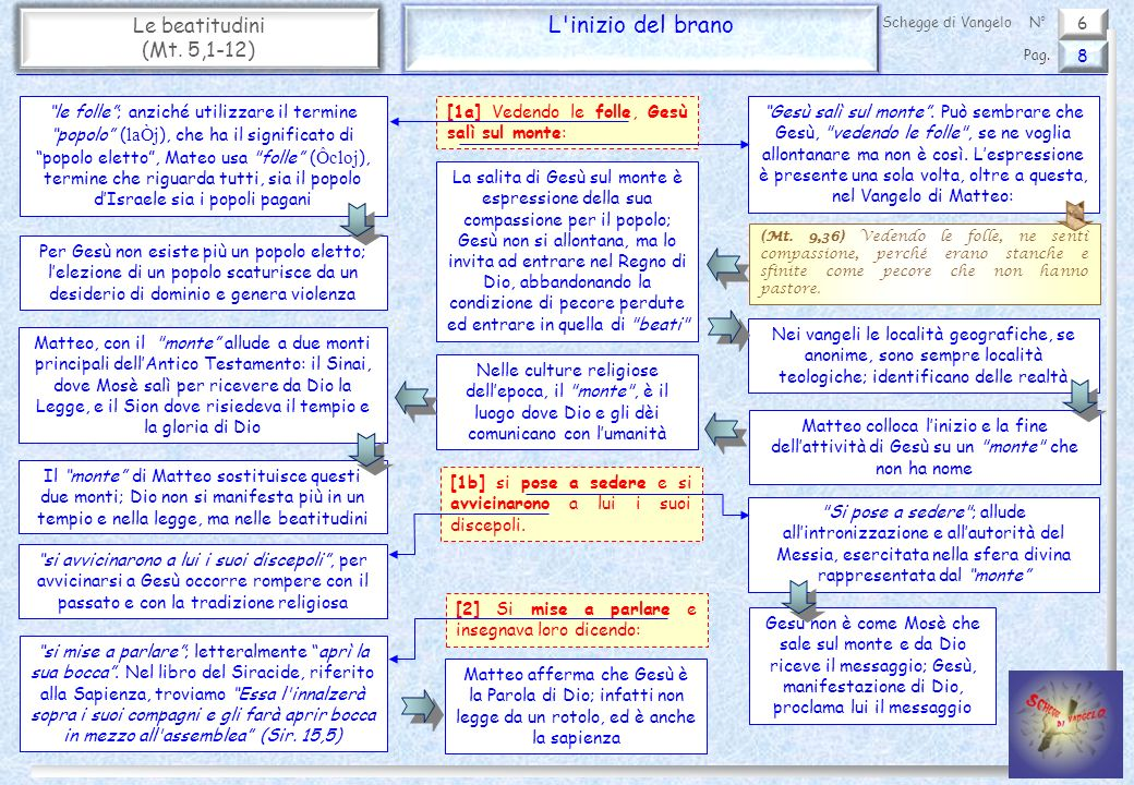 L inizio del brano Le beatitudini (Mt. 5,1-12) 6 8