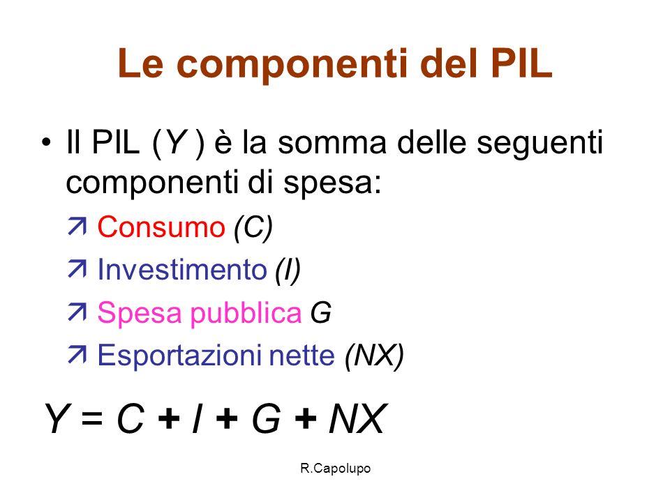 Le componenti del PIL Y = C + I + G + NX