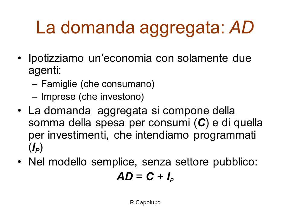 La domanda aggregata: AD