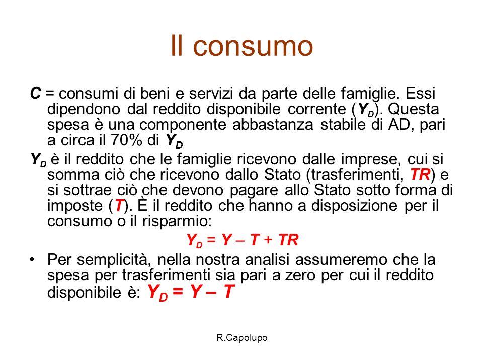 Il consumo