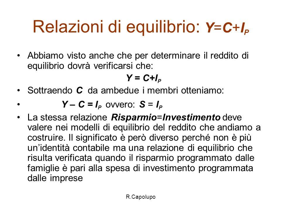 Relazioni di equilibrio: Y=C+IP