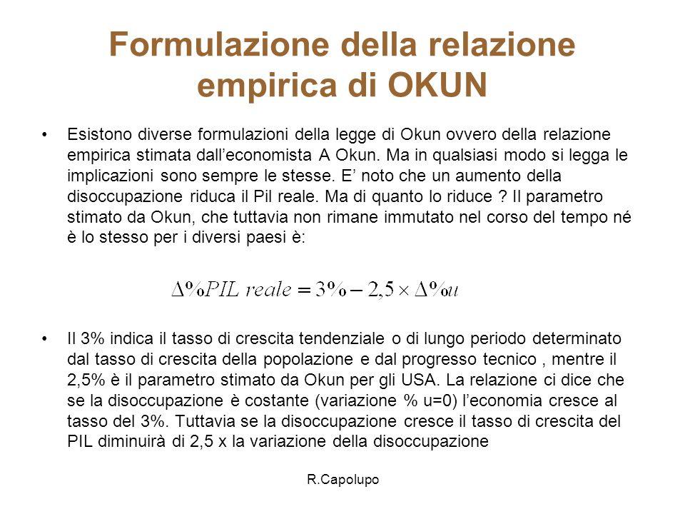Formulazione della relazione empirica di OKUN
