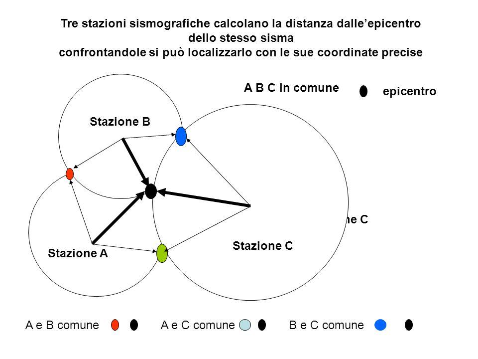 Tre stazioni sismografiche calcolano la distanza dalle'epicentro dello stesso sisma confrontandole si può localizzarlo con le sue coordinate precise