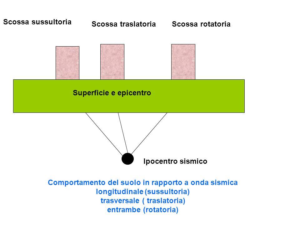 Scossa sussultoria Scossa traslatoria. Scossa rotatoria. Superficie e epicentro. Ipocentro sismico.