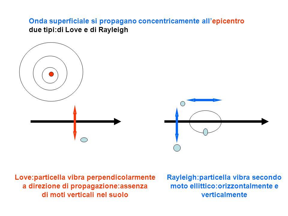 Onda superficiale si propagano concentricamente all'epicentro due tipi:di Love e di Rayleigh