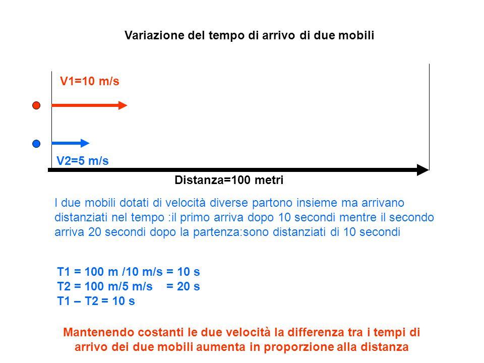 Variazione del tempo di arrivo di due mobili