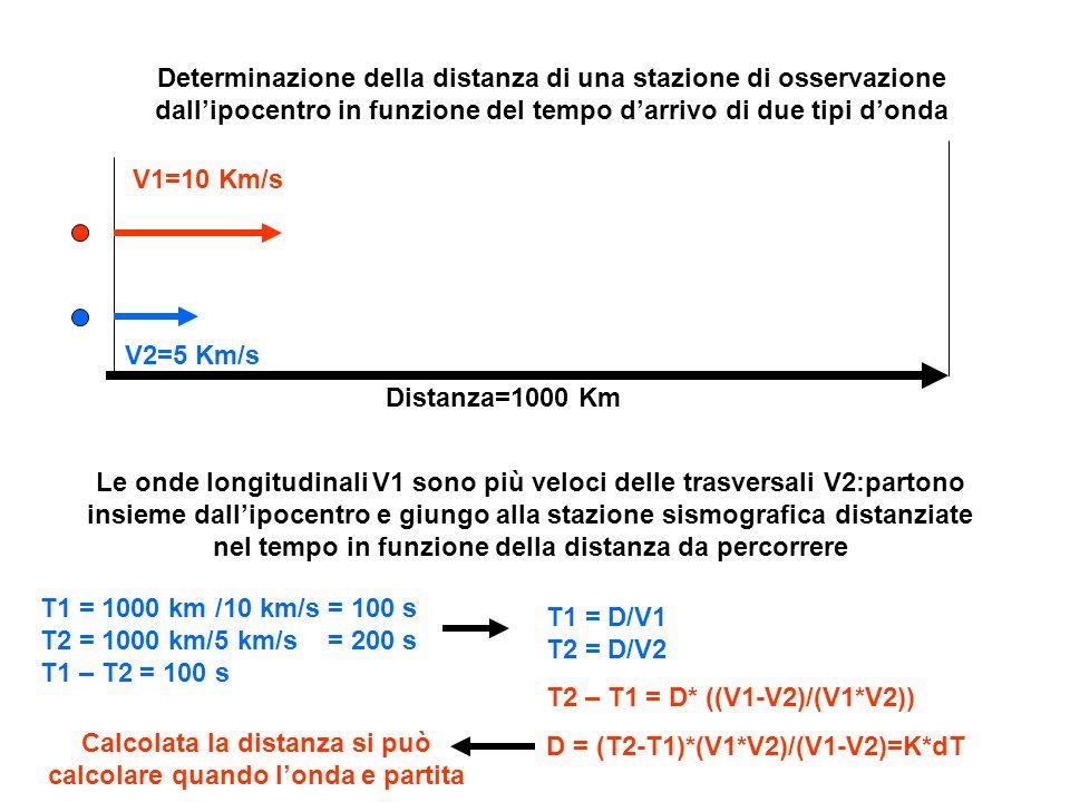 Calcolata la distanza si può calcolare quando l'onda e partita
