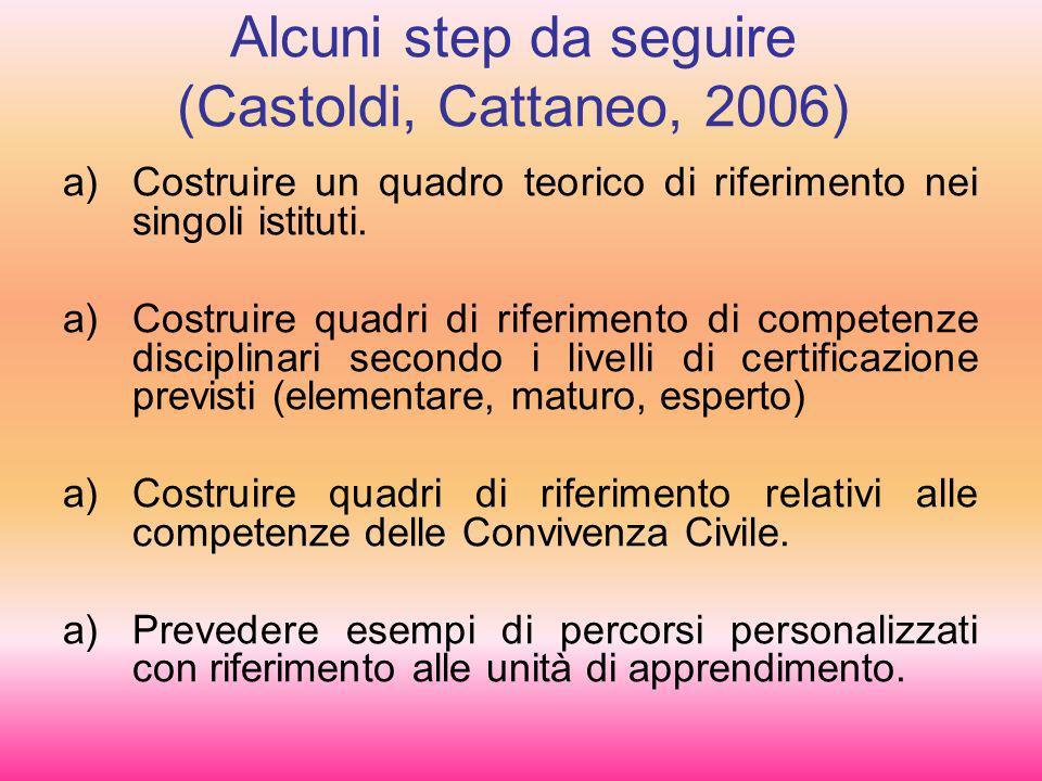 Alcuni step da seguire (Castoldi, Cattaneo, 2006)