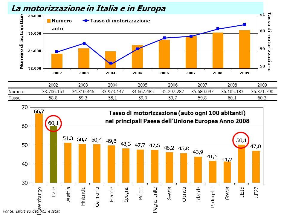 La motorizzazione in Italia e in Europa