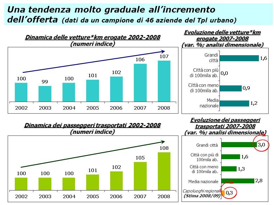 Una tendenza molto graduale all'incremento dell'offerta (dati da un campione di 46 aziende del Tpl urbano)