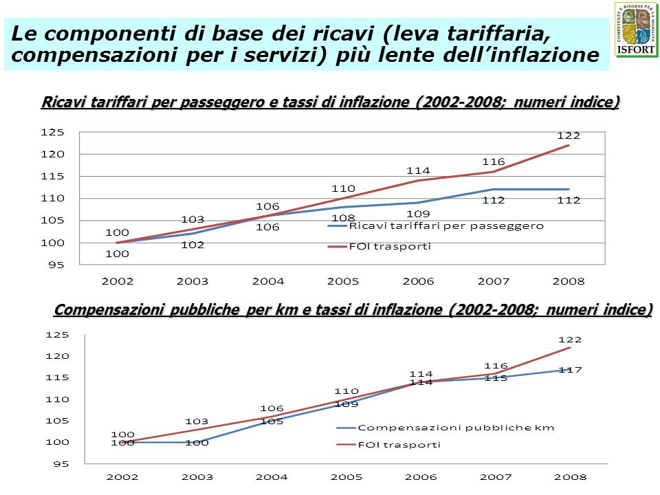 Le componenti di base dei ricavi (leva tariffaria, compensazioni per i servizi) più lente dell'inflazione