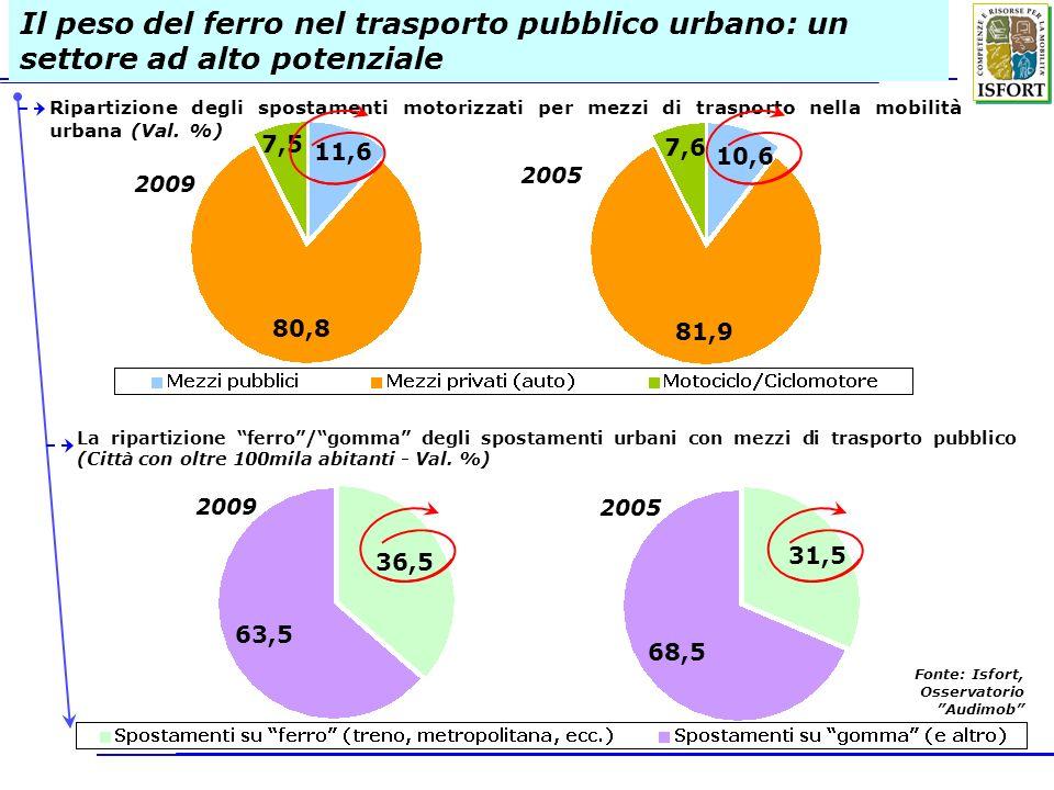 Il peso del ferro nel trasporto pubblico urbano: un settore ad alto potenziale
