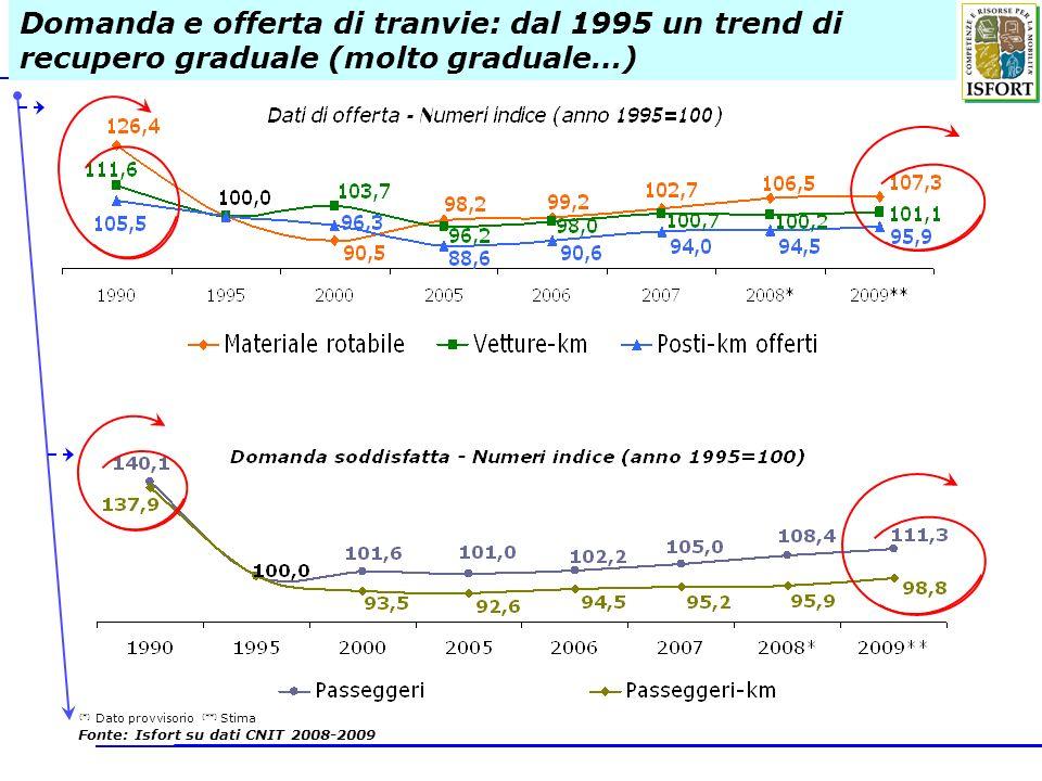Domanda e offerta di tranvie: dal 1995 un trend di recupero graduale (molto graduale…)