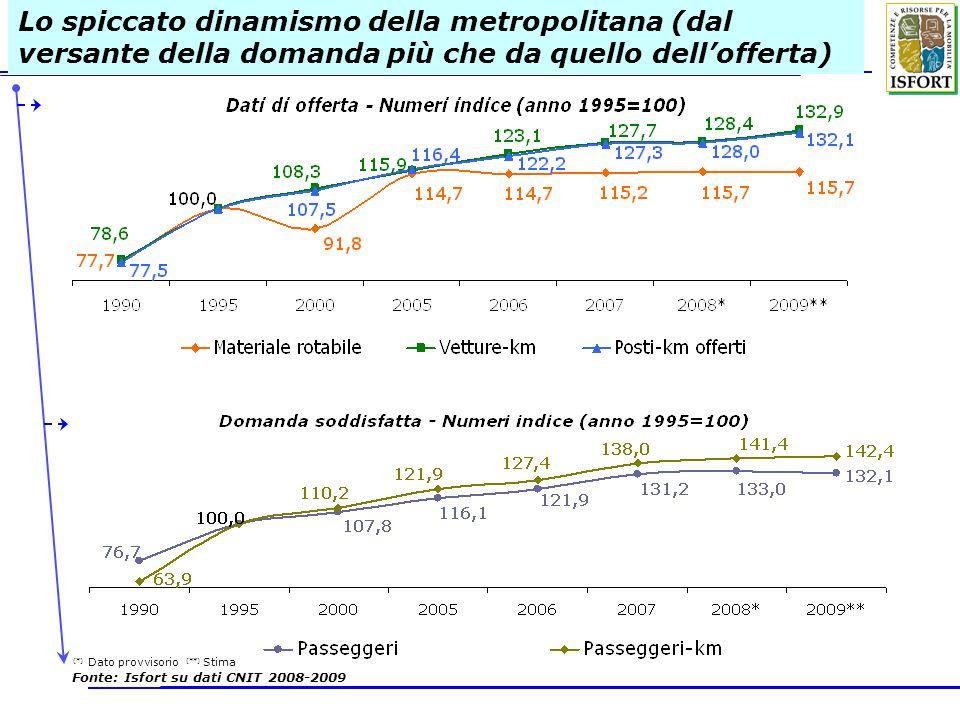 Lo spiccato dinamismo della metropolitana (dal versante della domanda più che da quello dell'offerta)