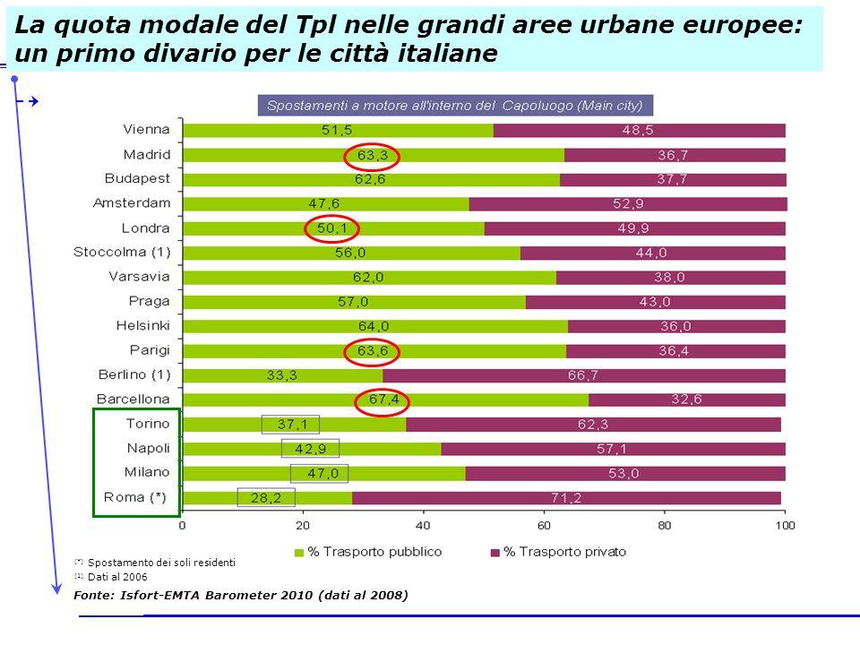 La quota modale del Tpl nelle grandi aree urbane europee: un primo divario per le città italiane