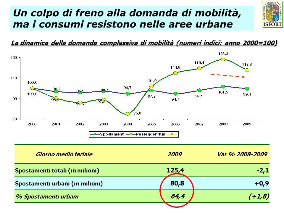 Un colpo di freno alla domanda di mobilità, ma i consumi resistono nelle aree urbane