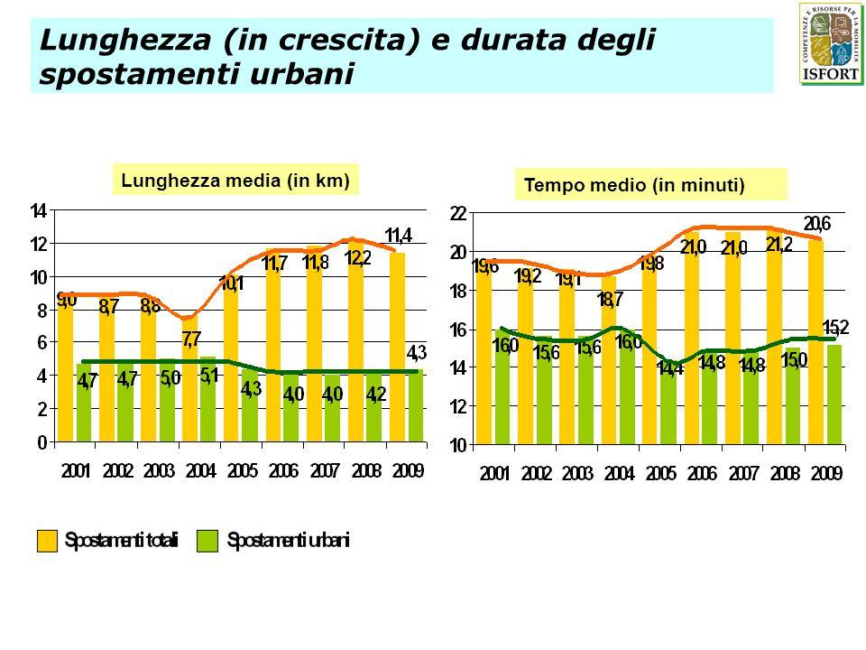 Lunghezza (in crescita) e durata degli spostamenti urbani