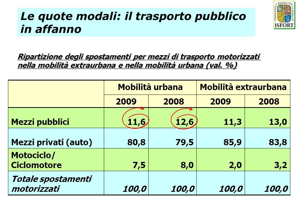 Le quote modali: il trasporto pubblico in affanno