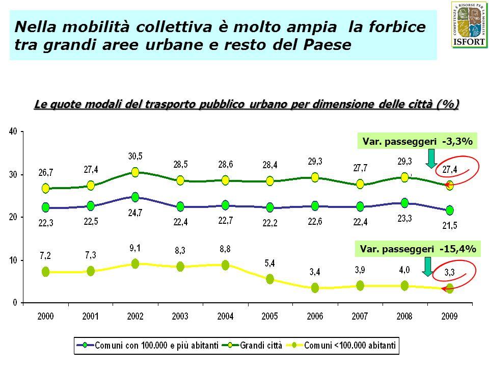 Nella mobilità collettiva è molto ampia la forbice tra grandi aree urbane e resto del Paese