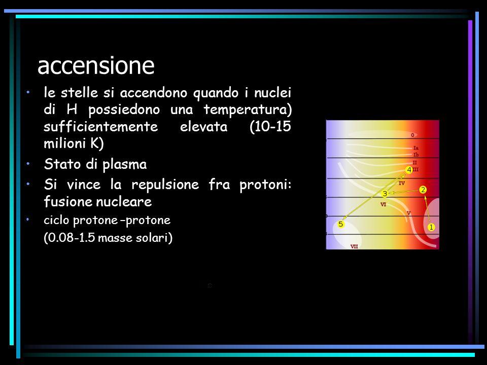 accensione le stelle si accendono quando i nuclei di H possiedono una temperatura) sufficientemente elevata (10-15 milioni K)