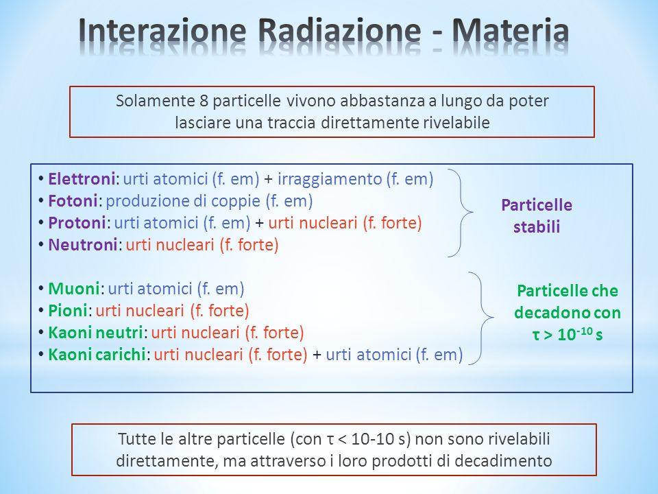 Interazione Radiazione - Materia