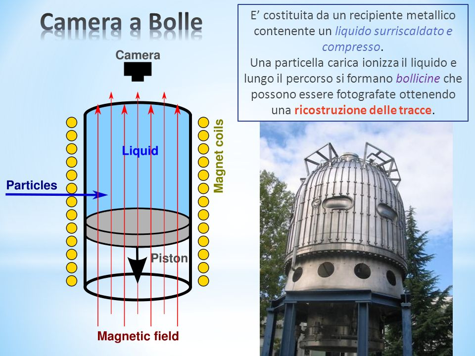 Camera a Bolle E' costituita da un recipiente metallico contenente un liquido surriscaldato e compresso.