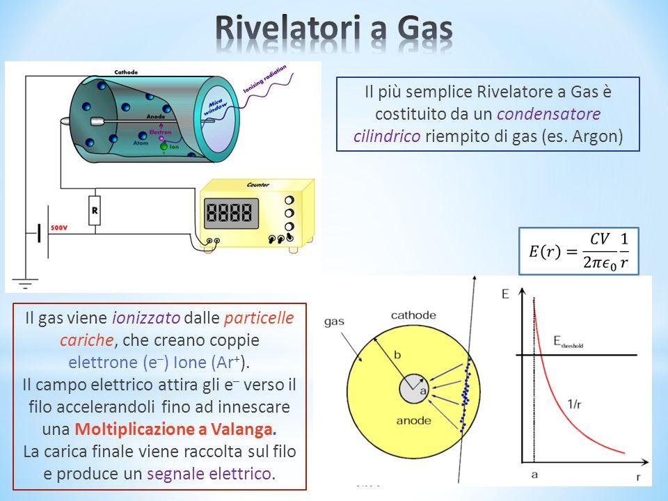 Rivelatori a Gas Il più semplice Rivelatore a Gas è costituito da un condensatore cilindrico riempito di gas (es. Argon)