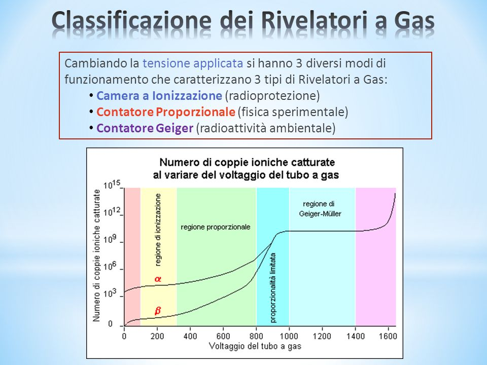 Classificazione dei Rivelatori a Gas