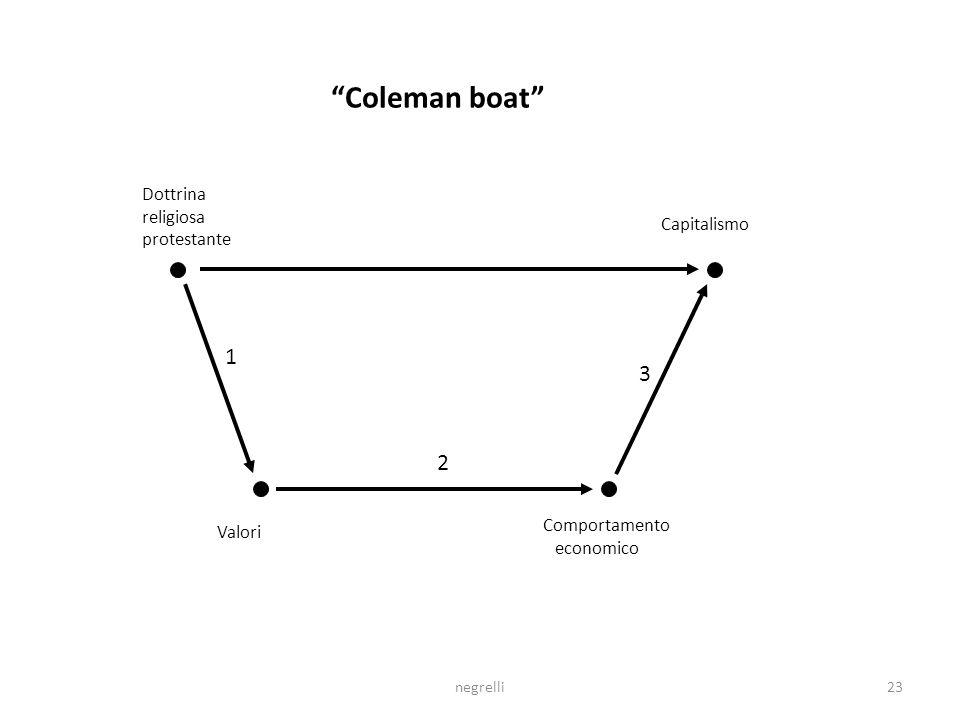 Coleman boat 1 3 2 Dottrina religiosa protestante Capitalismo