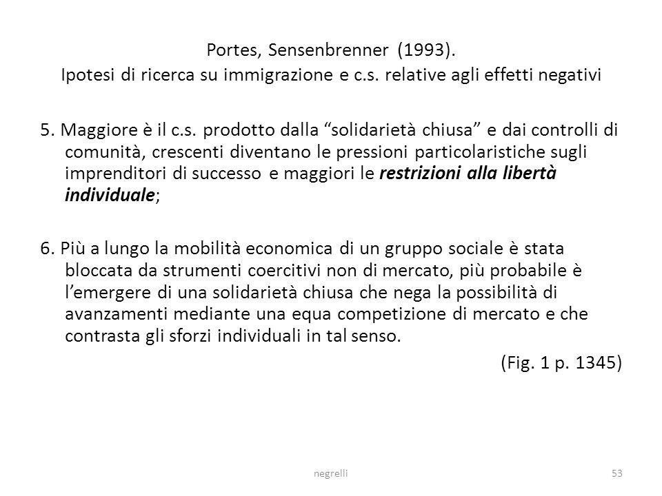 Portes, Sensenbrenner (1993). Ipotesi di ricerca su immigrazione e c.s. relative agli effetti negativi