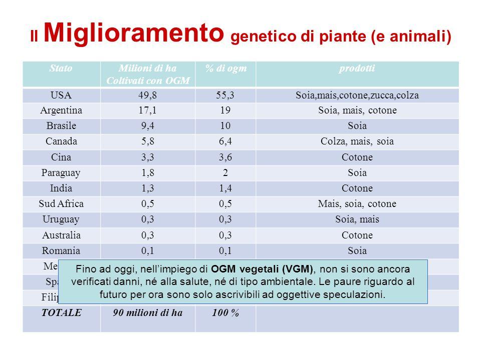 Il Miglioramento genetico di piante (e animali)