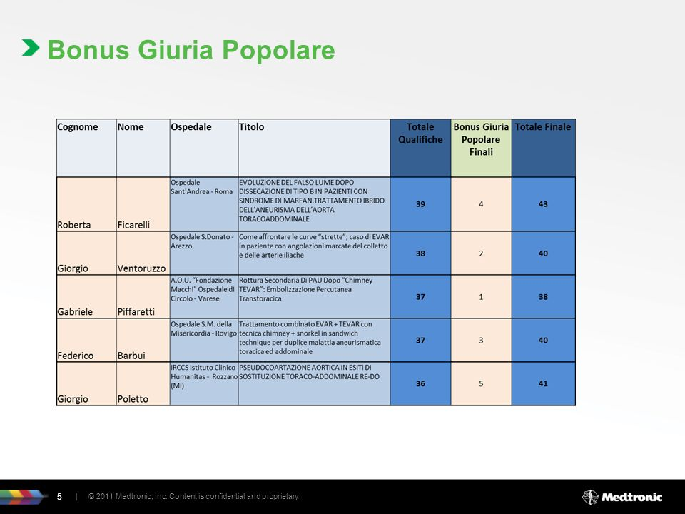 Bonus Giuria Popolare | © 2011 Medtronic, Inc. Content is confidential and proprietary.