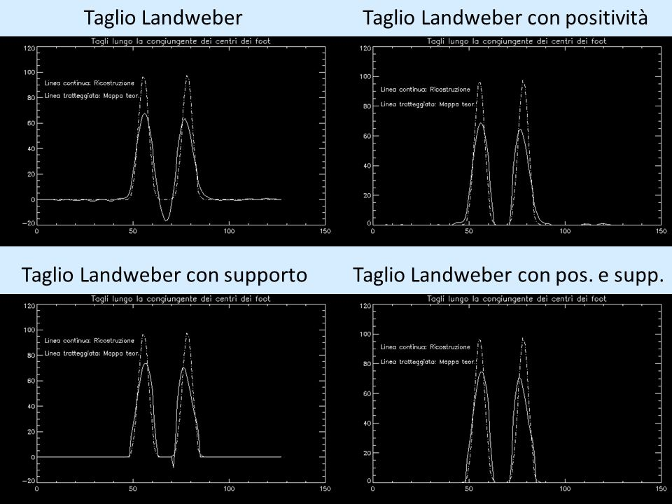 Taglio Landweber Taglio Landweber con positività. Taglio Landweber con supporto.