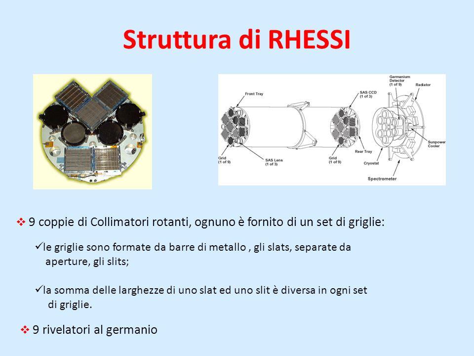 Struttura di RHESSI 9 coppie di Collimatori rotanti, ognuno è fornito di un set di griglie: