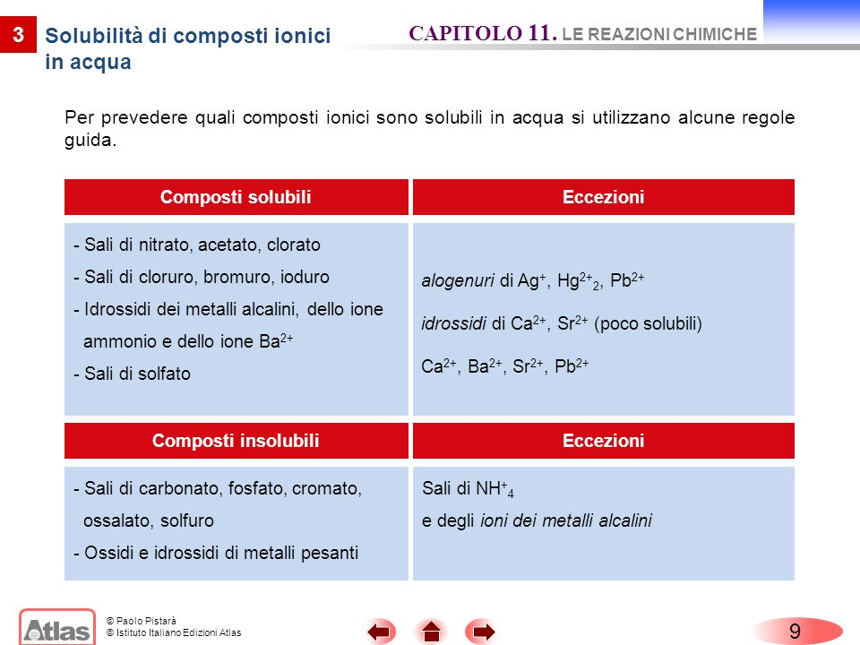 Solubilità di composti ionici in acqua
