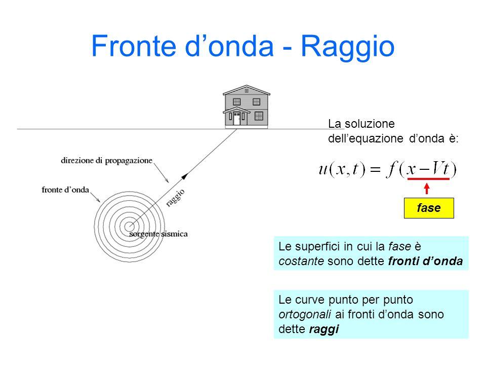 Fronte d'onda - Raggio La soluzione dell'equazione d'onda è: fase