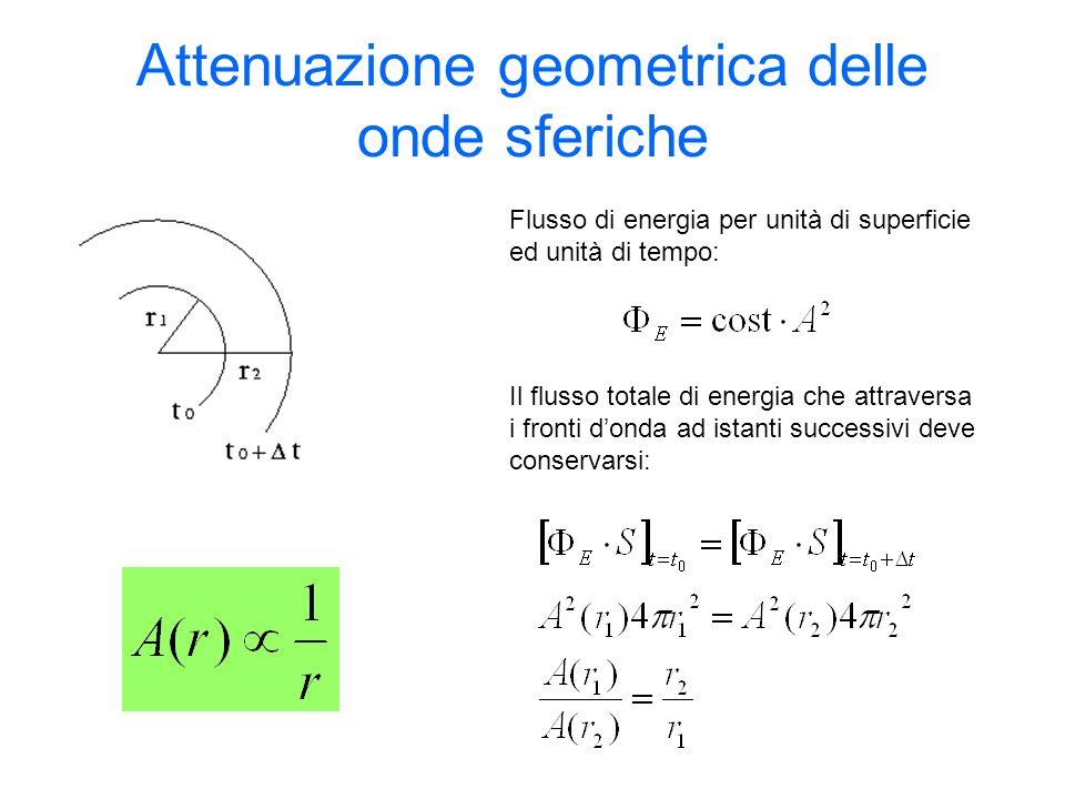 Attenuazione geometrica delle onde sferiche